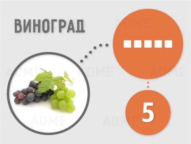 сахаристость виноград
