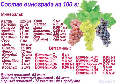 sostav-vinograda
