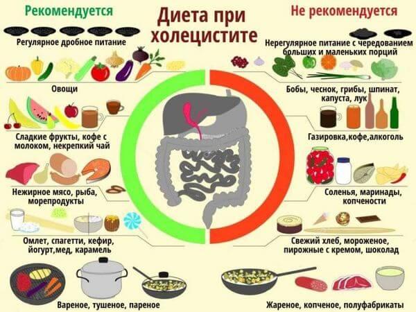 диета при холецистите